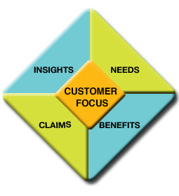 McNealy Diamond: Insights, Needs, Benefits, Claims, Customer Focus